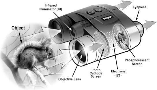 cómo funcionan prismáticos con visor nocturno
