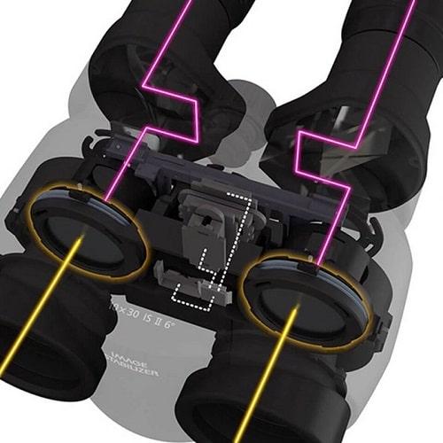 estabilizador óptico de imagen